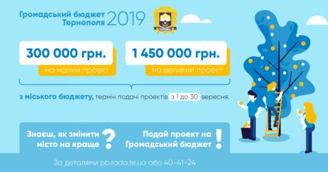 На участь у «Громадському бюджеті Тернополя-2019» подано рекордну кількість проектів – 100 проектів