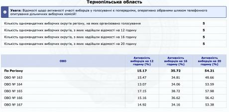 Явка на парламентських виборах у Тернопільській області (дані ЦВК)